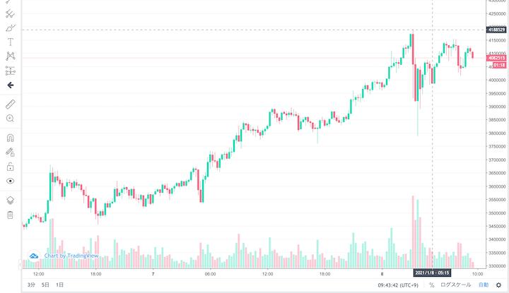 2021年1月8日更新!BTCが400万円突破!これはバブル?