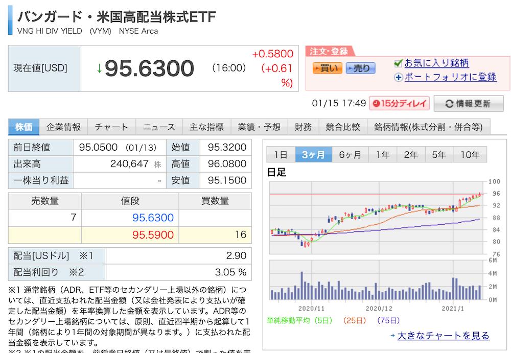 「バンガード・米国高配当株式ETF」は短期・長期保有にもお勧め!