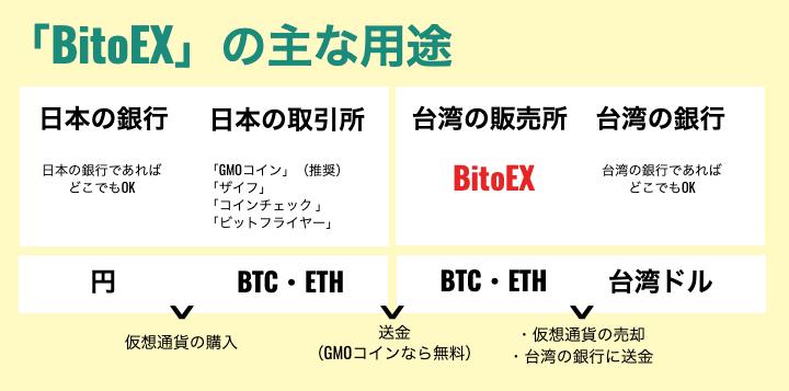 「BitoEX」の用途