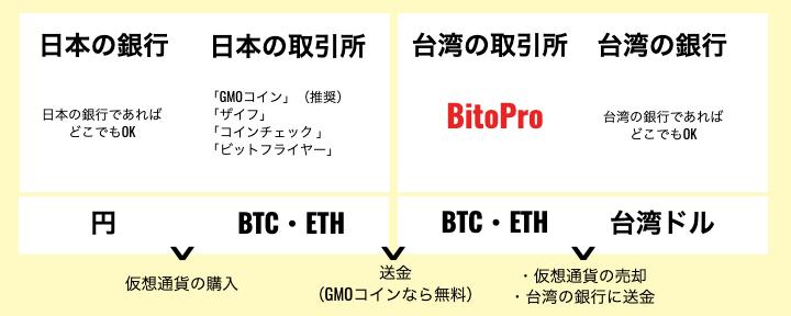 「BitoPro」で台湾ドルの送金をするためには本人確認が必要。
