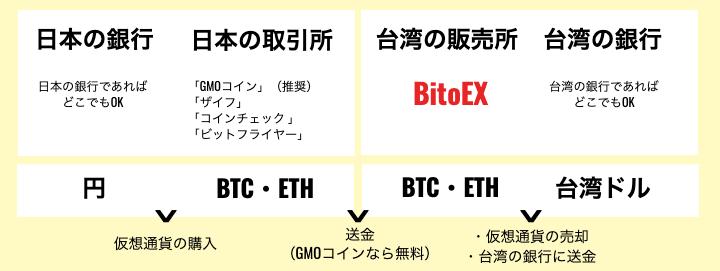 円を台湾ドルに変えるのではなく、仮想通貨を台湾ドルに変えたい