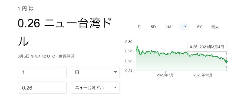 台湾ドルの価格変動